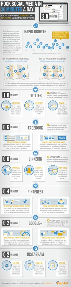 Social Media Marketing In 30 Minutes A Day? image 30 minute social media infographic1