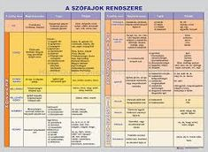 "Képtalálat a következőre: ""szófajok táblázat"" Good To Know, Periodic Table, Study, Technology, Teaching, Writing, School, Life, Google"