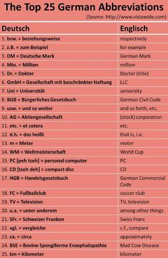 The Top 25 German Abbreviations. CORRECTIONS: Gmbh = Ltd, limited company; m = metre; FC = football club; km = kilometre