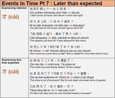 Learn Mandarin Grammar Chinese Sentences, Chinese Phrases, Chinese Words, Mandarin Language, Learn Hangul, Chinese China, Chinese Lessons, Learn Mandarin, Parts Of Speech
