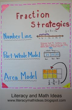 Here's a nice anchor chart with strategies for multiplying fractions.