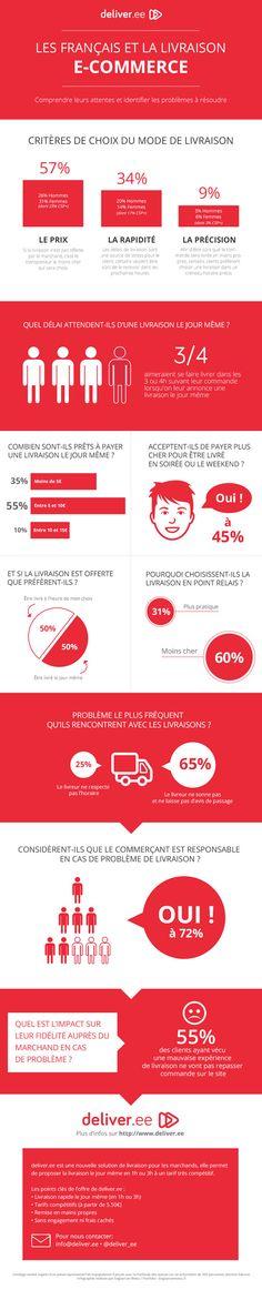 Les français et la livraison des achats en ligne
