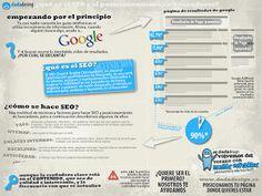 Easy SEO - Debate - Comunidad - Google+