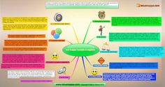 Mappe mentali: 8 esempi per sfruttarle Problem Solving, Ideas, Thoughts