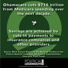Obamacare cuts $716 billion from Medicare spending over the next decade.