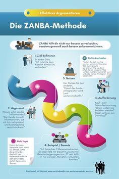 Steve Wozniak, Over Analyzing, Business Profile, Brand Identity, Breakup, Effort, Digital Marketing, Social Media, How To Make