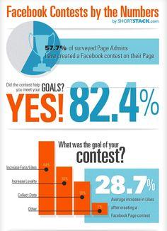 Social Media Contest - Mini Chart