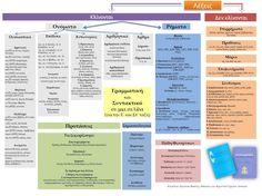 Περί ανέμων, υδάτων και σχολείου...: Η γραμματική και το συντακτικό σε μια σελίδα!