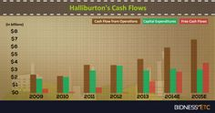 Halliburton's Strong Shareholder Returns The company reported annual net income of $2.13 billion for FY13, of which it paid $465 million in dividends. The company had increased its annual dividend for the year by 39.2%.