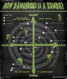 How Dangerous Is A Zombie - This is very important information... Make sure you know how dangerous your enemy is when the zombie apocalypse finally comes crashing down on us!
