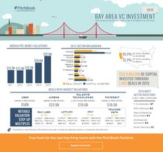 Visual insight into 2015 VC activity in major U.S. markets | PitchBook News
