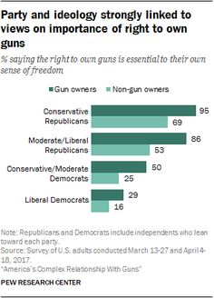 Party and ideology strongly linked to views on importance of right to own guns.  % saying the right to own guns is essential to their own sense of freedom.  Source: Pew Research Center