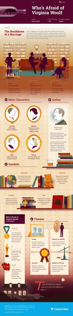Who's Afraid of Virginia Woolf? Infographic - Course Hero