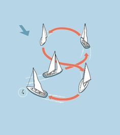 Man Overboard: This is the accepted RYA Yachtmaster™ crew drill in the event of a Man Overboard