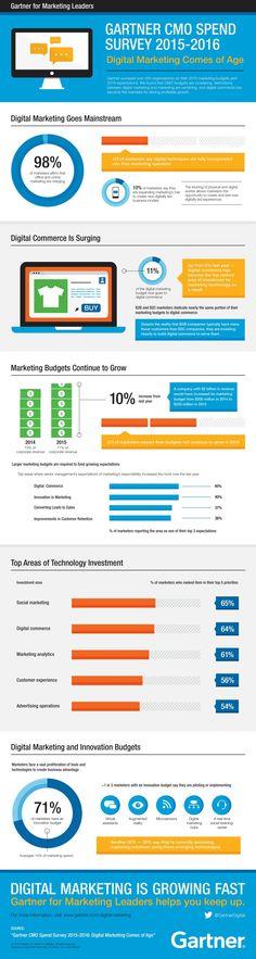 Gartner for Marketing Leaders: Gartner's 2015-2016 CMO Spend Survey
