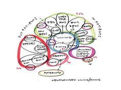 bubble diagram styles | threesixty architecture | NHS Shetland | 360architecture.com