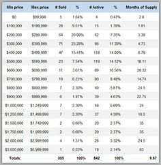 Lake Norman's 1st quarter 2016 home sales by price range. Great tool for buyers and sellers!http://bestrealestatelakenorman.com/lake-norman-real-estates-1st-quarter-2016-market-report-by-price-range-great-tool#more-13871