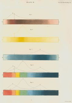 William Home Lizars - Red, blue and yellow spectra, with the solar spectrum (1834)