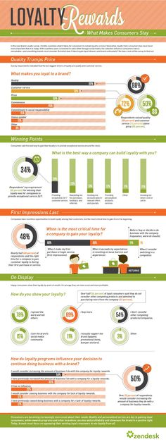 Food infographic  How to Build Customer Loyalty | Zendesk