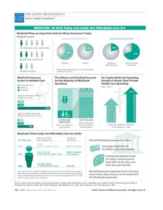 Jama Network Jama The Journal Of The American Medical Association Medicaid Its