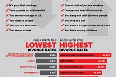Divorce in America | divorce statistics Infographics | Visual.ly