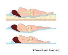 Chiropractor Melbourne, Chiropractor Thornbury, Chiropractor Reservoir…