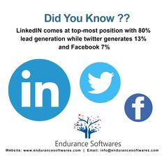 Lead generation allows you to target desired customers that enable your business to generate more traffic which leads to higher conversion rates. As per the stats, LinkedIn emerges as the best method for generating 80% leads while twitter generates 13% and Facebook 7%. Social Media Services, Social Media Marketing, Digital Marketing, Best Seo, Lead Generation, Did You Know, Software, Target, Positivity