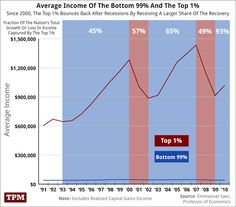 Graph showing disparity between the 1% and others.