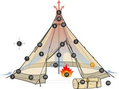 Tentipi - A Buyer's Guide ~ And JUST what I needed for inclusion in my tipi/ laacu project ;)