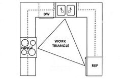 Kitchen E Simple Layout Kitchens Work Triangle Concept Range Sink Refrigerator U Type 1st Fundamental Kitchen's Concept: Areas
