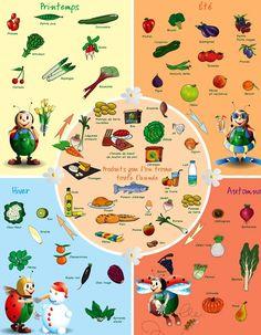 Autour de la gastronomie: La diversité des produits bio et les saisons