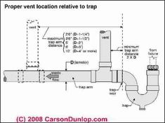 Schematic sketch of distance allowed between a plumging fixture and vent piping (C) Carson Dunlop Associates