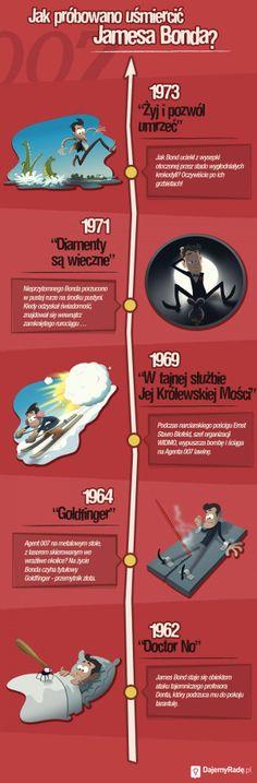 Kto i kiedy próbował zabić Jamesa Bonda? Czy pamiętasz wszystkie sceny?
