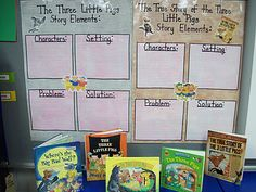 Tons of cute fairy tales Story Elements Anchor Chart (instead of two charts, use two different color post-its, one color for each story for easy visual comparison)