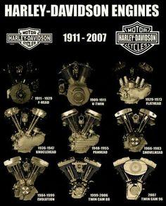 ikwilvanmijnmotorfietsaf.nl - HARLEY DAVIDSON motorblokken. Harley heeft vele verschillende types luchtgekoelde V-twins geproduceerd in de loop der jaren.