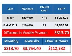 Difference In Monthly Payment Dallas Fort Worth Texas, Interest Rates, 30 Years, Real Estate, Real Estates