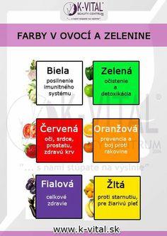 barvy ovoce a zeleniny a jejich účinky na naše zdraví Healthy Lifestyle, Food And Drink, Health Fitness, Education, Drinks, Buxus, Beverages, Health And Wellness, Drink