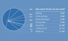 Knee flexion chart