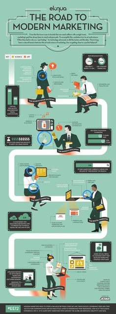 The Road To Modern Marketing | #infographic repinned by @Piktochart