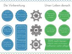 Mit dem Ziel, die Organisation in sinnvollen, richtungskonsistenten Schritten in eine immer leserfreundlichere Zukunft zu führen, hat sich die leserauskunft GmbH dieses Managementsystem nach der Norm DIN 9001 gegeben.