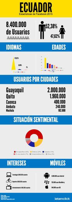 Bildergebnis für Infografía Ecuador