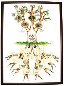 Ett mellanstort släktträd är ett alternativ till de små och stora träden, som är något mer standardiserat.