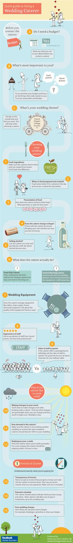 An infographic to help wedding couples navigate the often difficult task of choosing a wedding caterer. It lists things to look out for from setting y