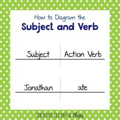 How to Diagram Sentences: Diagramming Sentences Guide Diagram Chart, Action Verbs, Subject And Verb, Kids Education, Grammar, Sentences, Clever, Homeschool, Writing