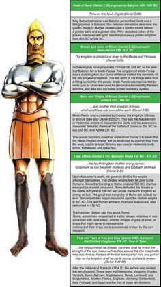 Daniel Chapter 2: 603 BC. Nebuchadnezzar's Image Dream—Future World Empires