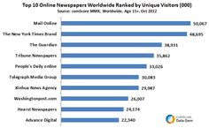 Most Read Online Newspapers in the World Mail Online New York Times and The Guardian