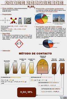 Infografía: el ácido más importante del mundo | Moles y Bits: educación en ciencia y tecnología