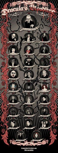 Много готино Дракула Bloodline инфографика .: