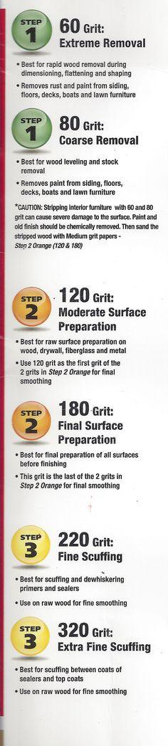 Sandpaper grits/uses