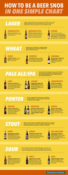 Beer chart, how to be a beer snob, craft beer